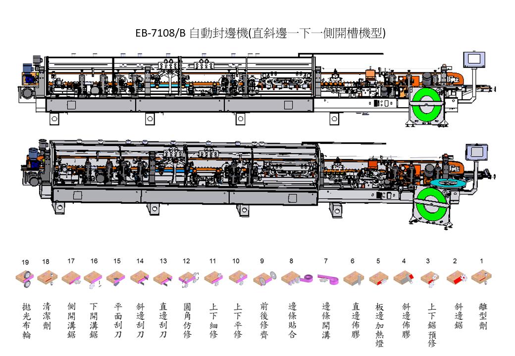 EB-7108/B Function diagram